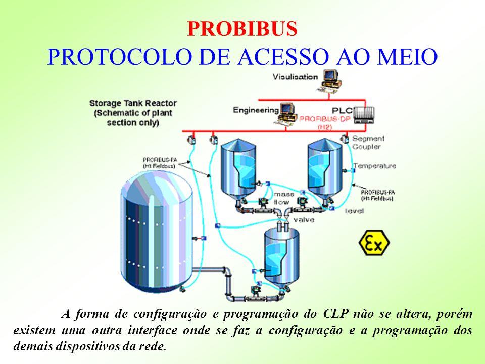 PROBIBUS PROTOCOLO DE ACESSO AO MEIO
