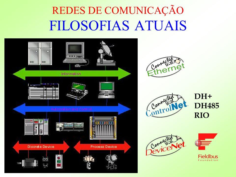 REDES DE COMUNICAÇÃO FILOSOFIAS ATUAIS