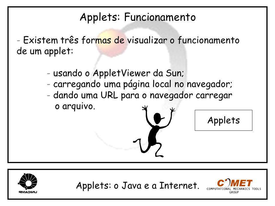Applets: Funcionamento