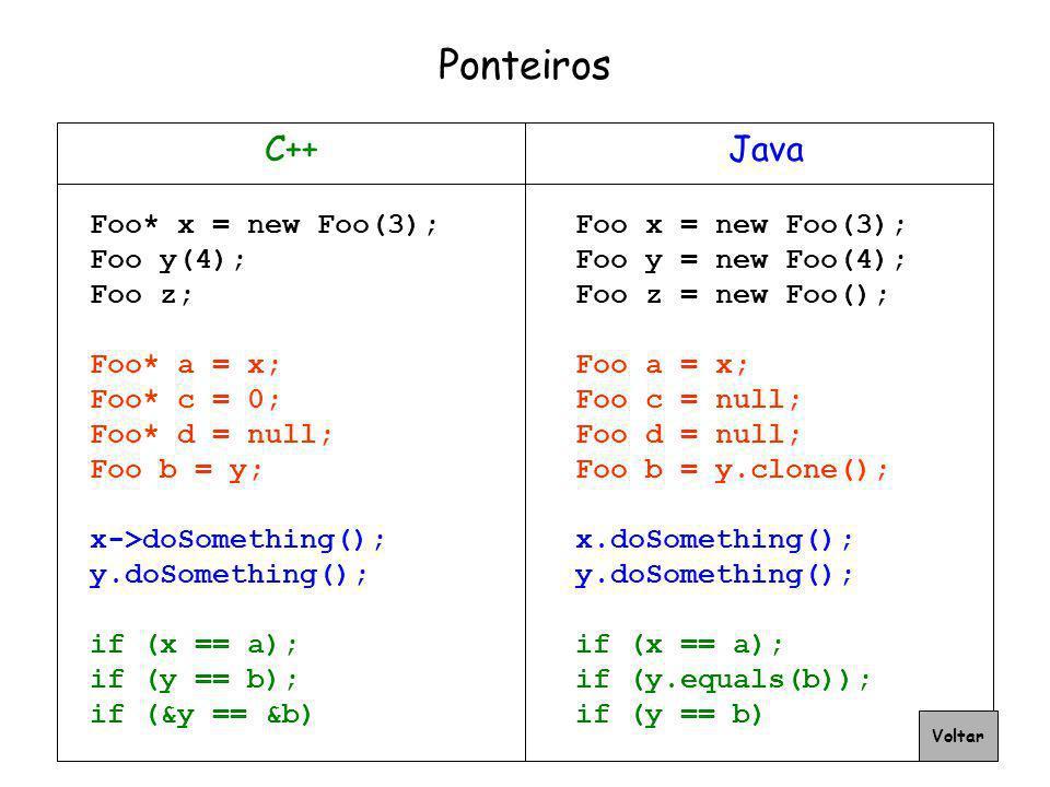 Ponteiros C++ Java Foo* x = new Foo(3); Foo y(4); Foo z; Foo* a = x;