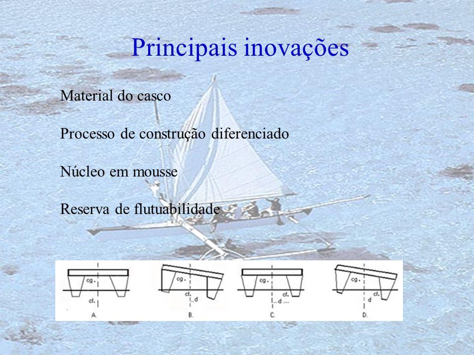 Principais inovações Material do casco