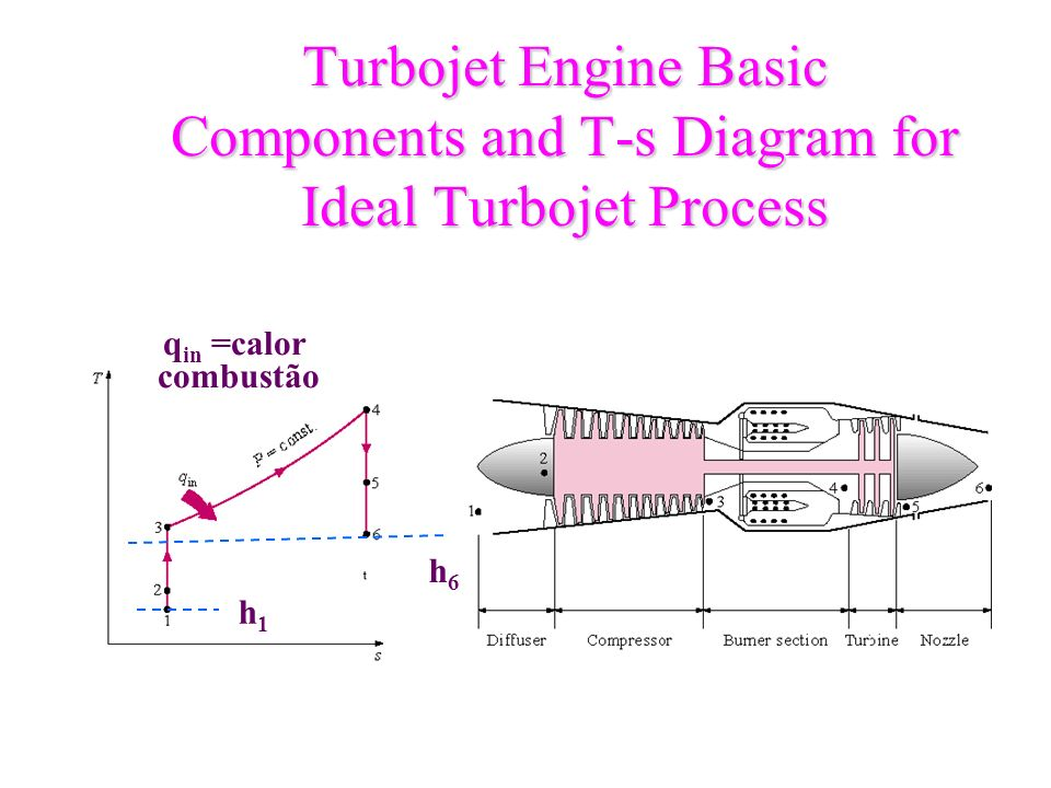 Turbojet Engine Basic Components and T-s Diagram for Ideal Turbojet Process