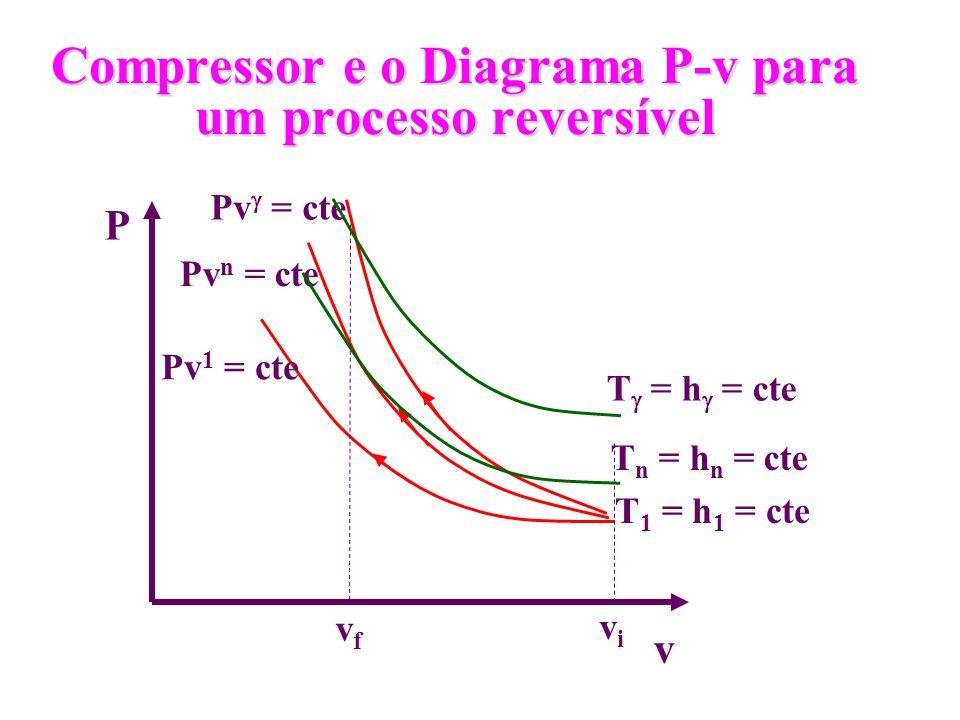 Compressor e o Diagrama P-v para um processo reversível