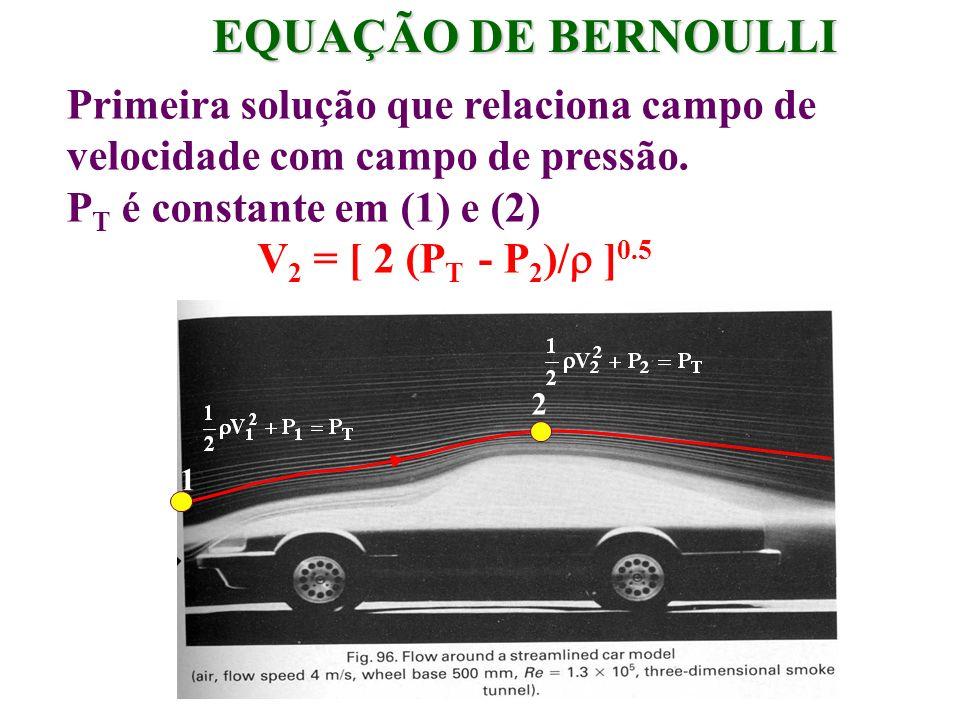 EQUAÇÃO DE BERNOULLI Primeira solução que relaciona campo de velocidade com campo de pressão. PT é constante em (1) e (2)