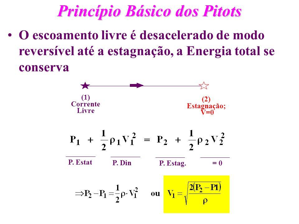 Princípio Básico dos Pitots