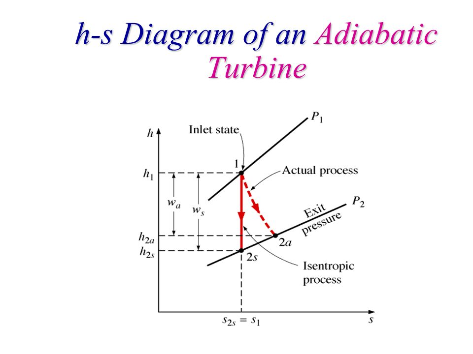 h-s Diagram of an Adiabatic Turbine