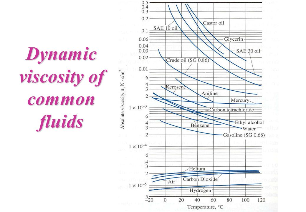 Dynamic viscosity of common fluids