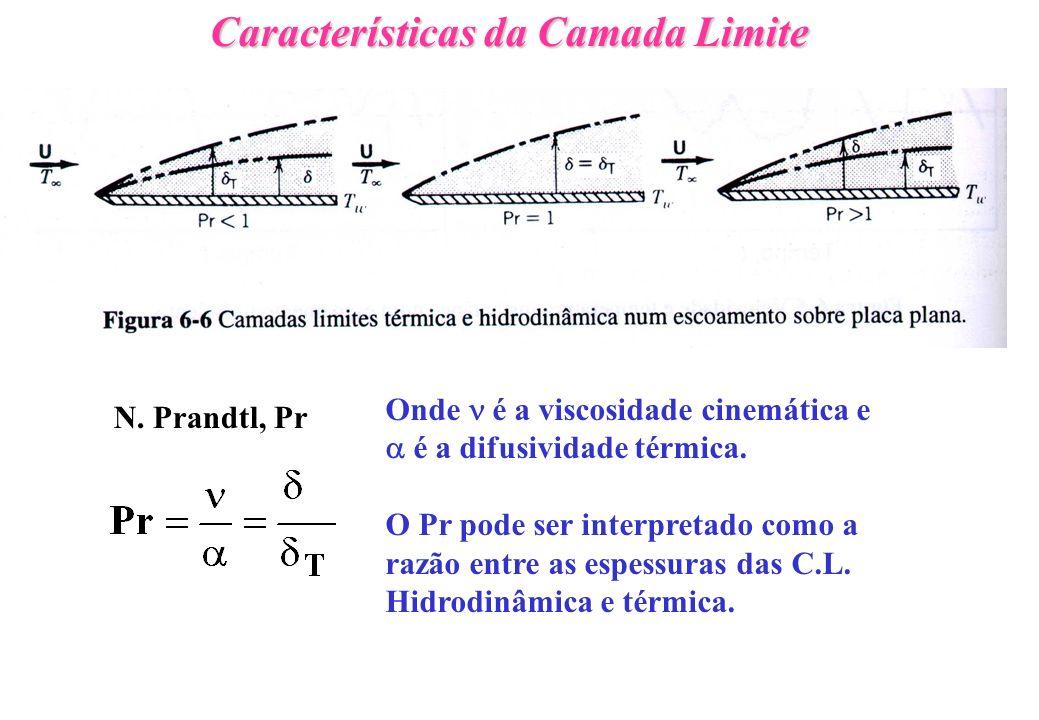 Características da Camada Limite