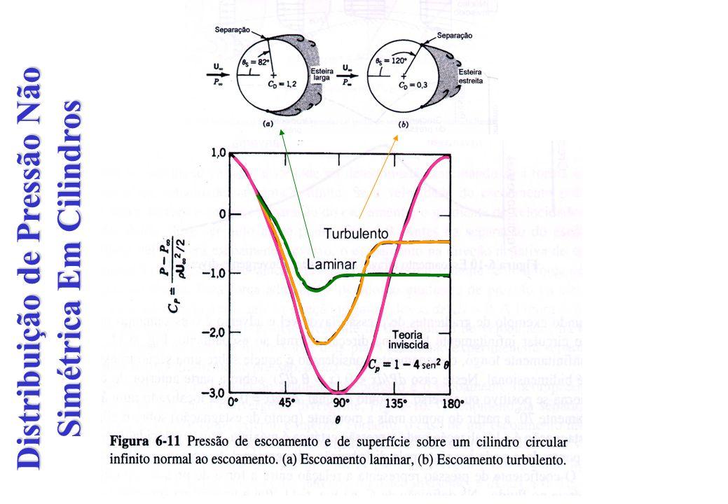 Distribuição de Pressão Não Simétrica Em Cilindros