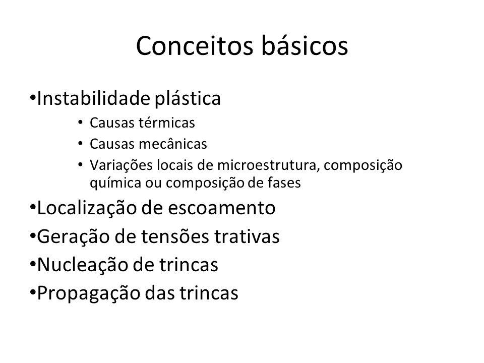 Conceitos básicos Instabilidade plástica Localização de escoamento