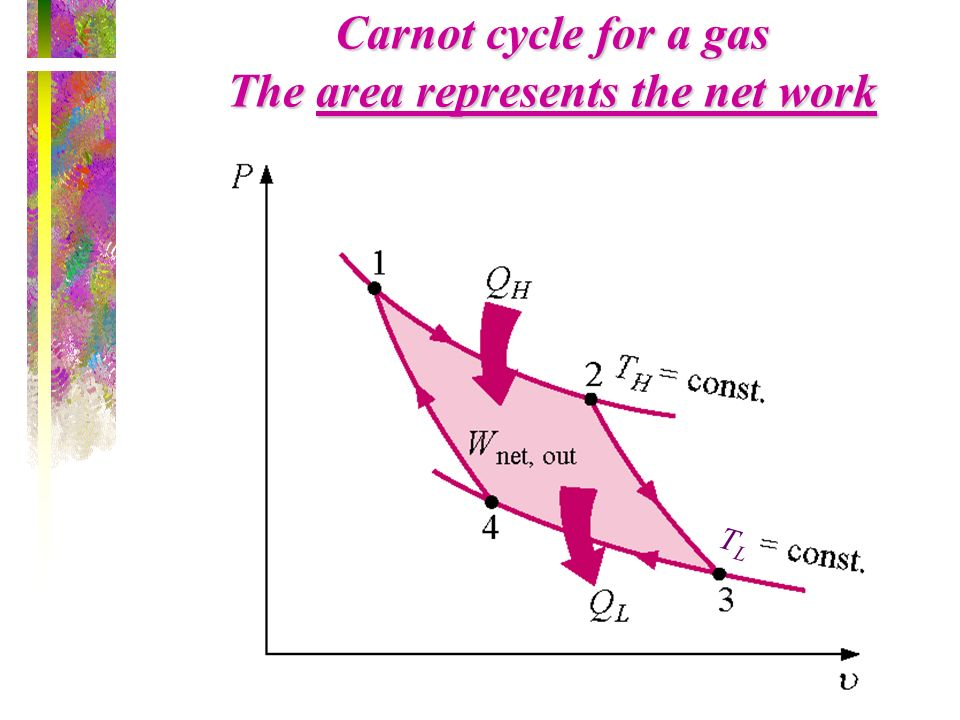Carnot cycle for a gas The area represents the net work