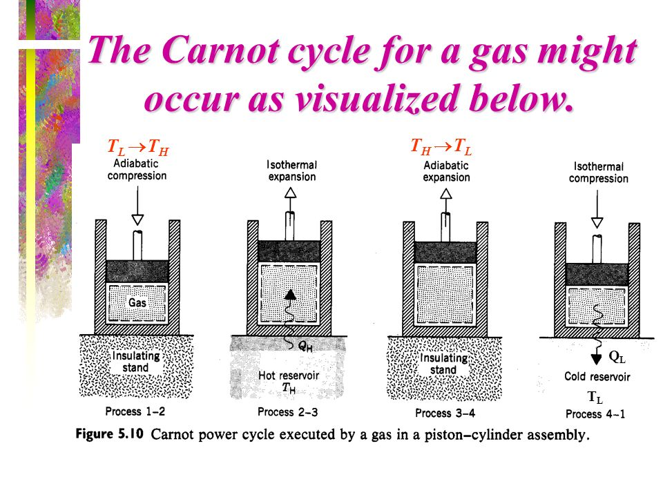 The Carnot cycle for a gas might occur as visualized below.