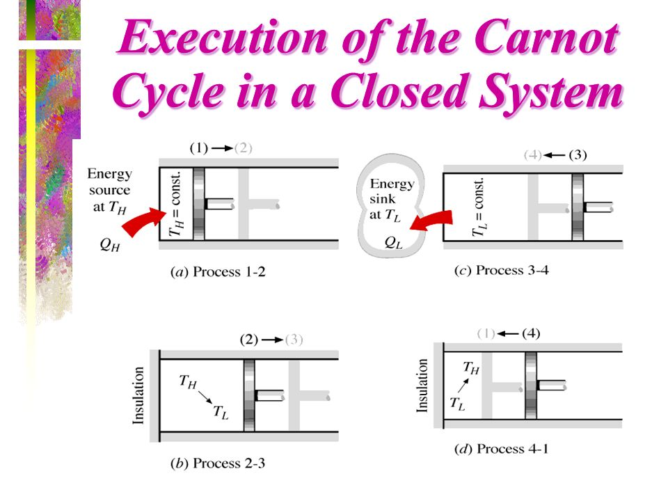 Execution of the Carnot Cycle in a Closed System