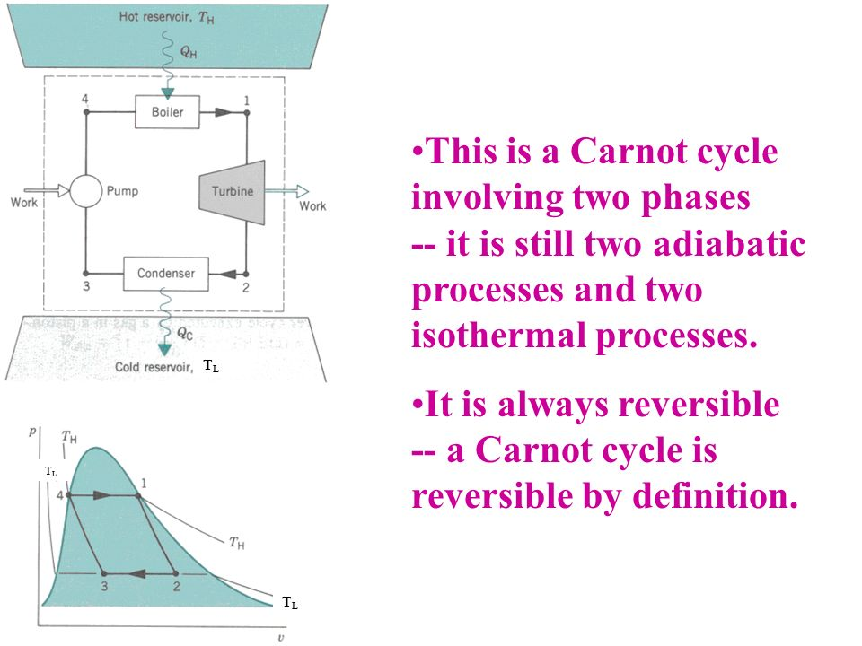 It is always reversible -- a Carnot cycle is reversible by definition.