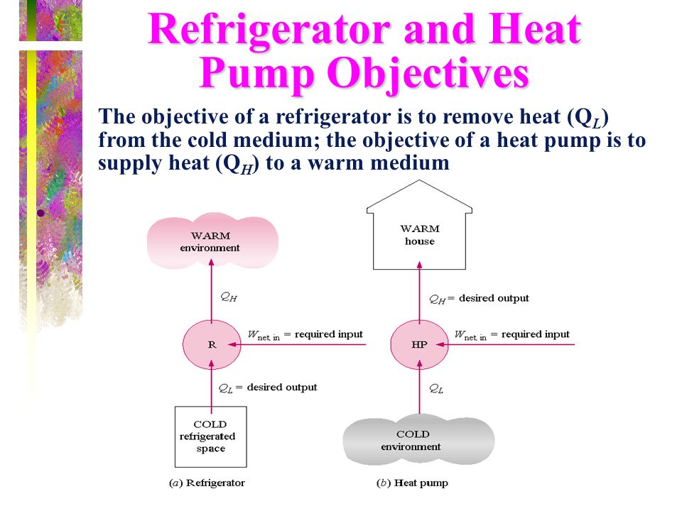 Refrigerator and Heat Pump Objectives
