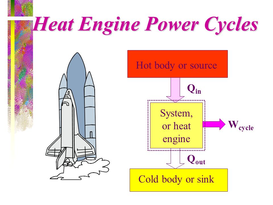 Heat Engine Power Cycles