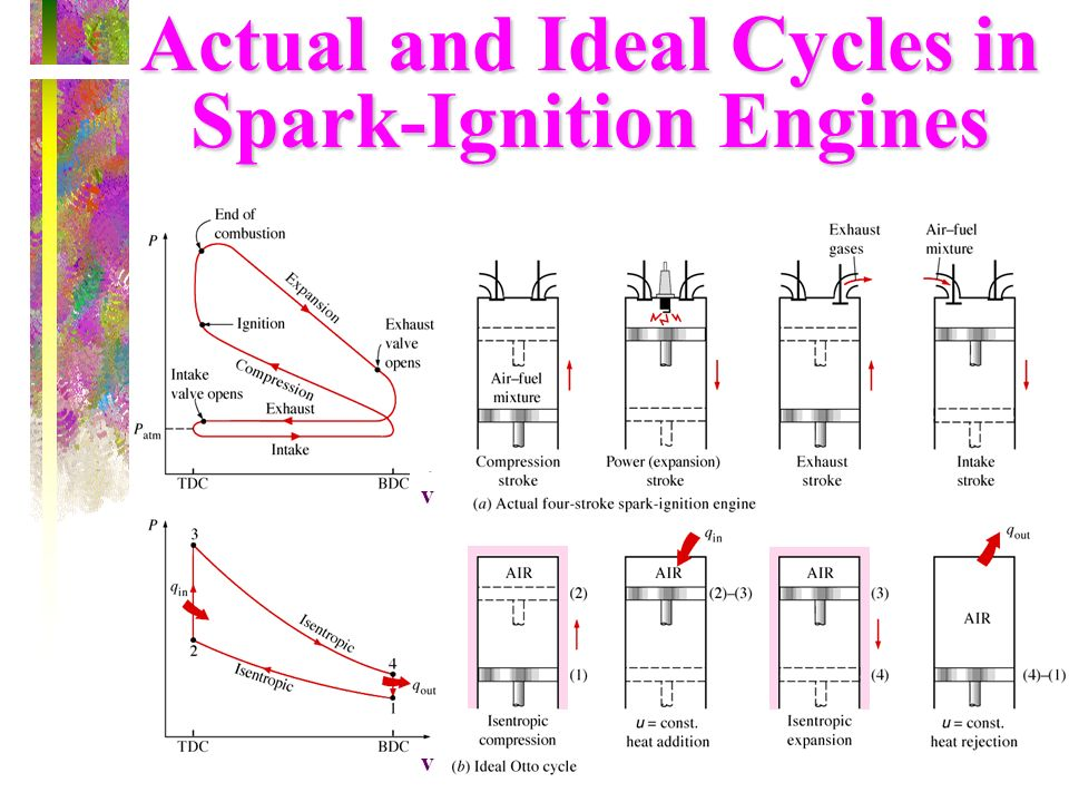 Actual and Ideal Cycles in Spark-Ignition Engines