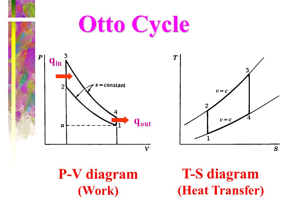 T-S diagram (Heat Transfer)