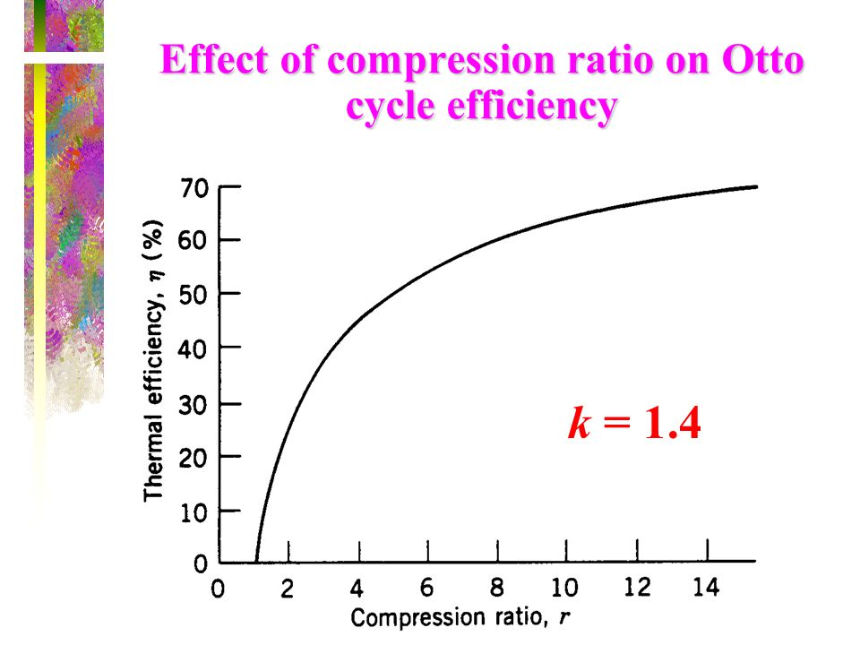 Effect of compression ratio on Otto cycle efficiency