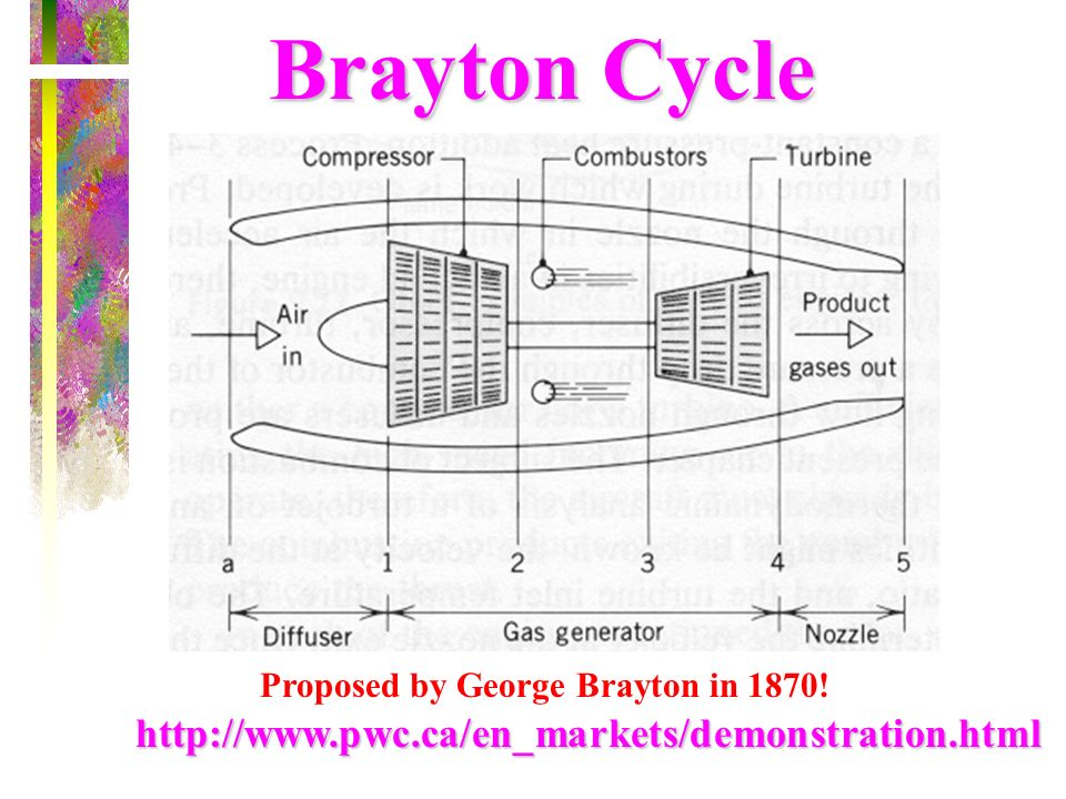 Brayton Cycle http://www.pwc.ca/en_markets/demonstration.html