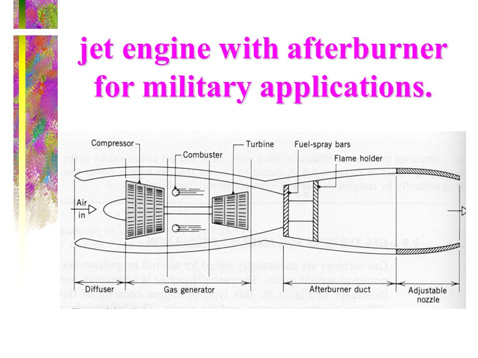 jet engine with afterburner for military applications.