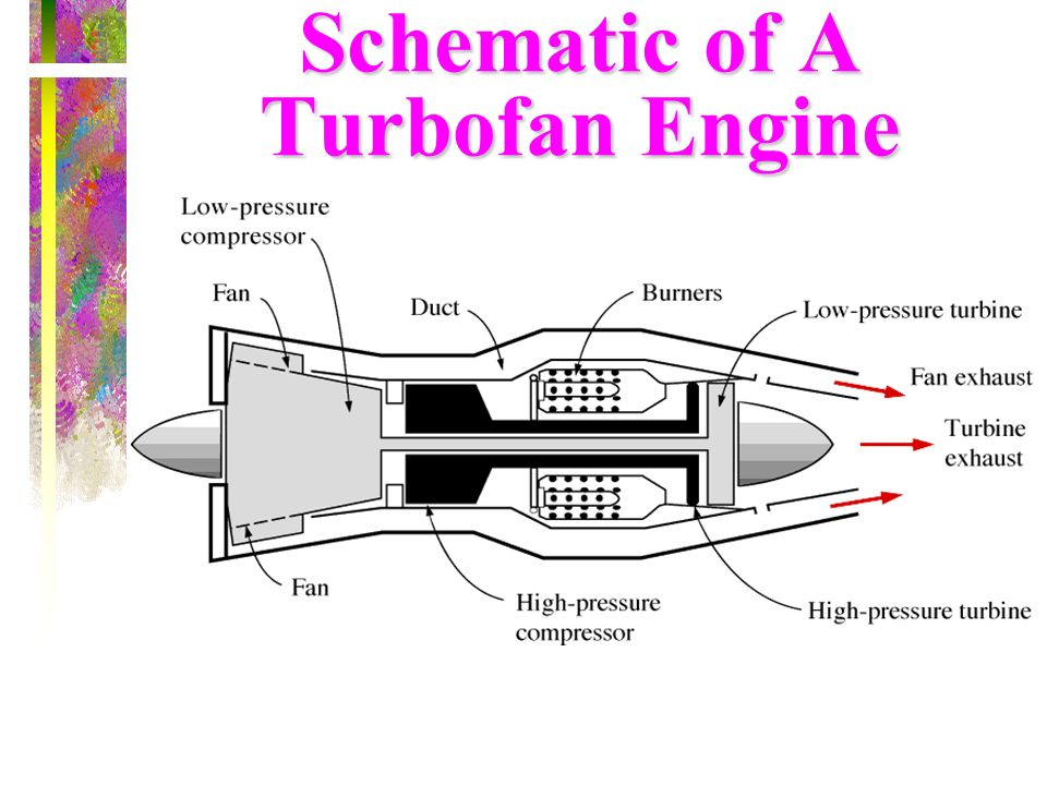 Schematic of A Turbofan Engine