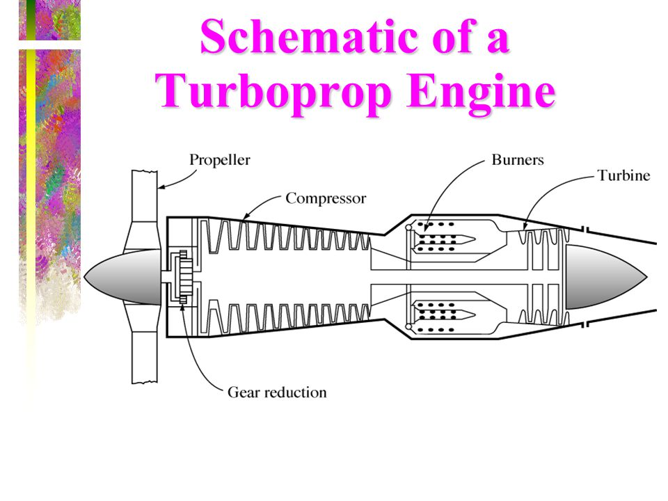 Schematic of a Turboprop Engine