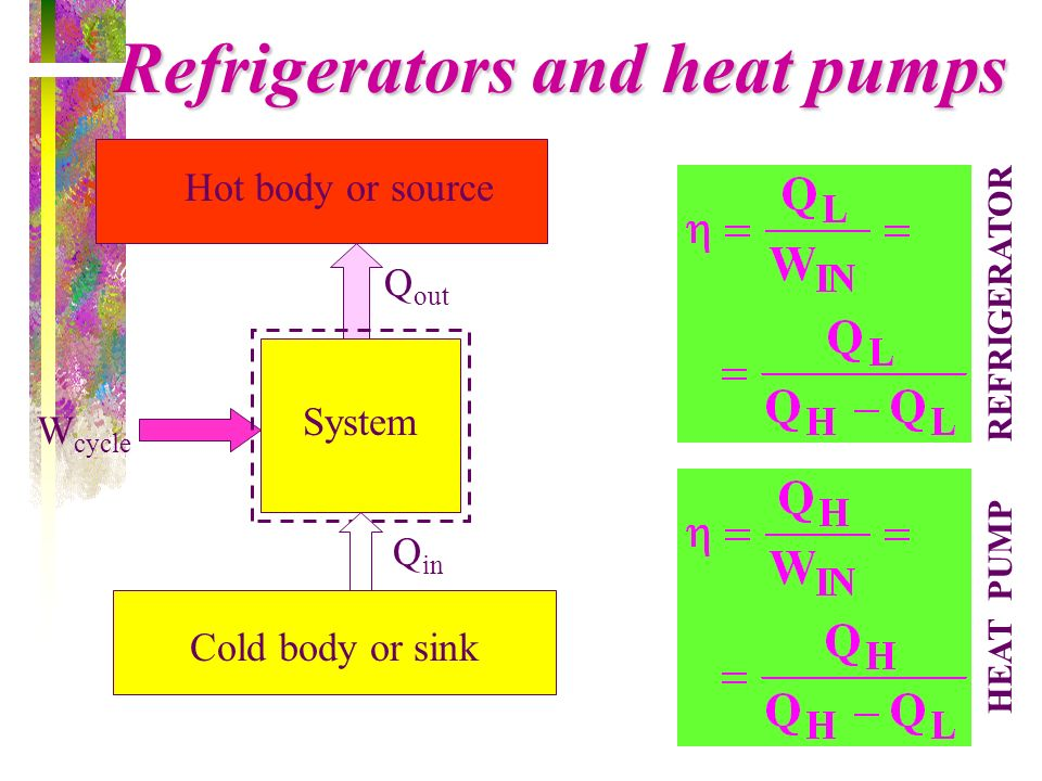 Refrigerators and heat pumps