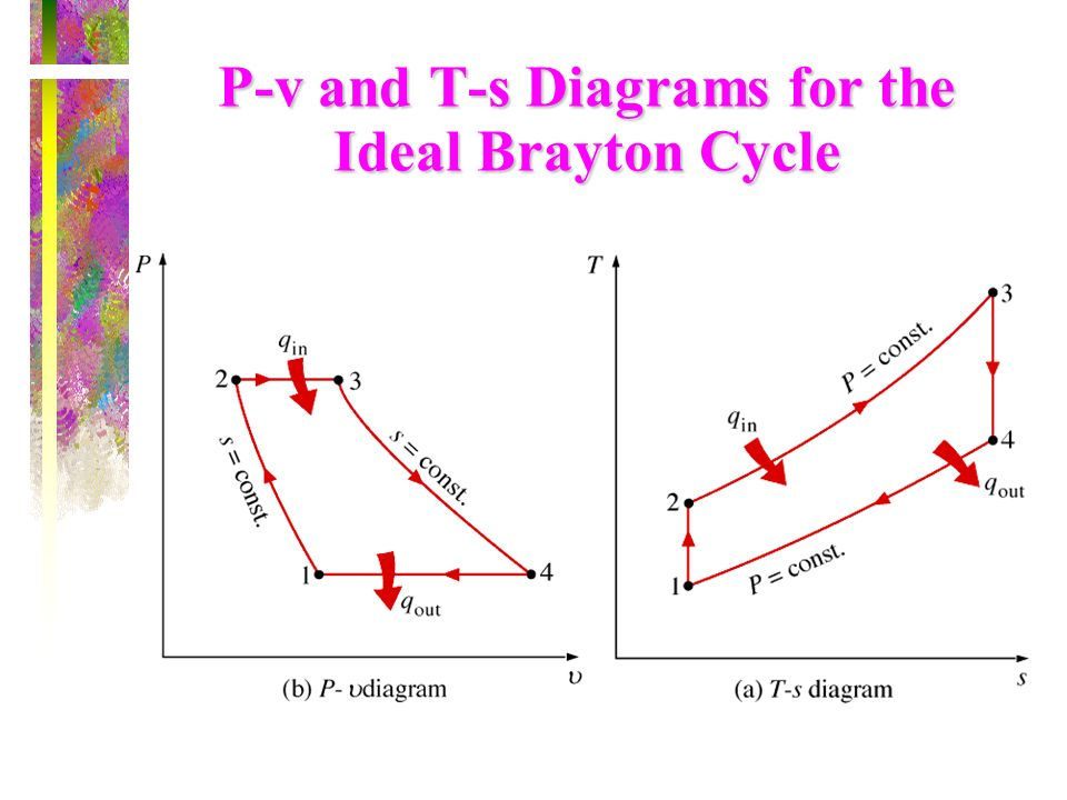 P-v and T-s Diagrams for the Ideal Brayton Cycle