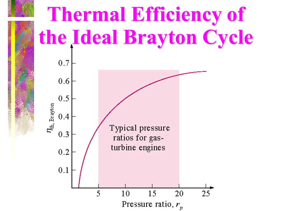 Thermal Efficiency of the Ideal Brayton Cycle