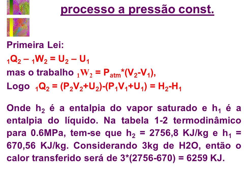 processo a pressão const.