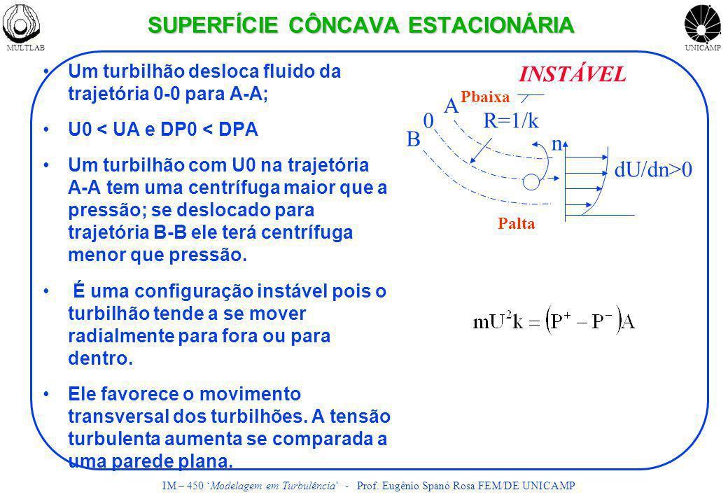 SUPERFÍCIE CÔNCAVA ESTACIONÁRIA