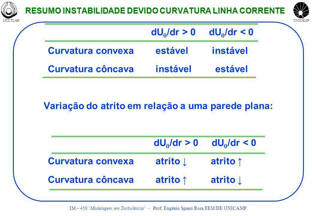 RESUMO INSTABILIDADE DEVIDO CURVATURA LINHA CORRENTE