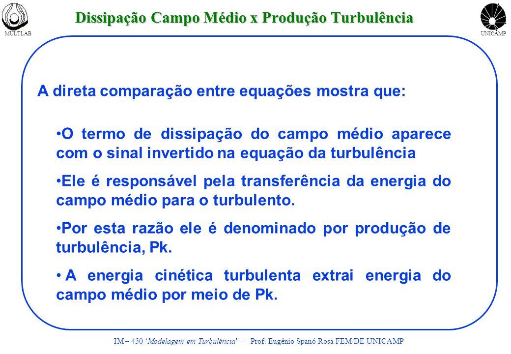Dissipação Campo Médio x Produção Turbulência