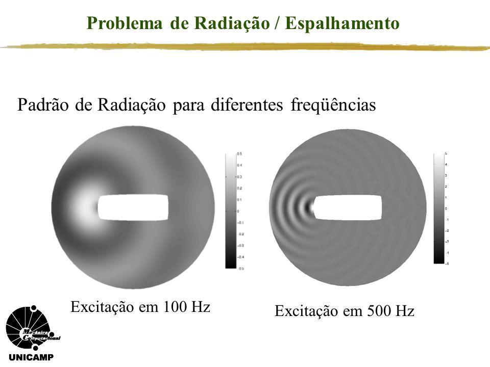 Problema de Radiação / Espalhamento