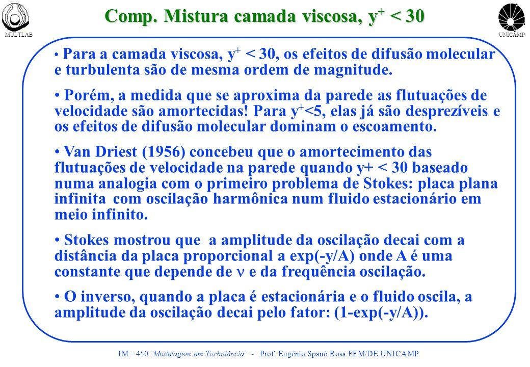Comp. Mistura camada viscosa, y+ < 30