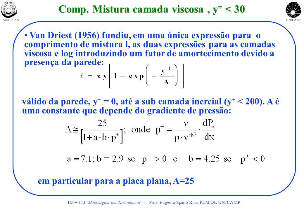 Comp. Mistura camada viscosa , y+ < 30