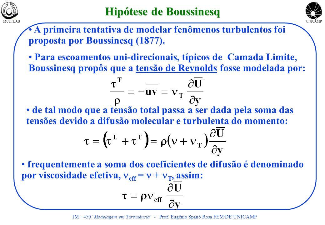 Hipótese de Boussinesq