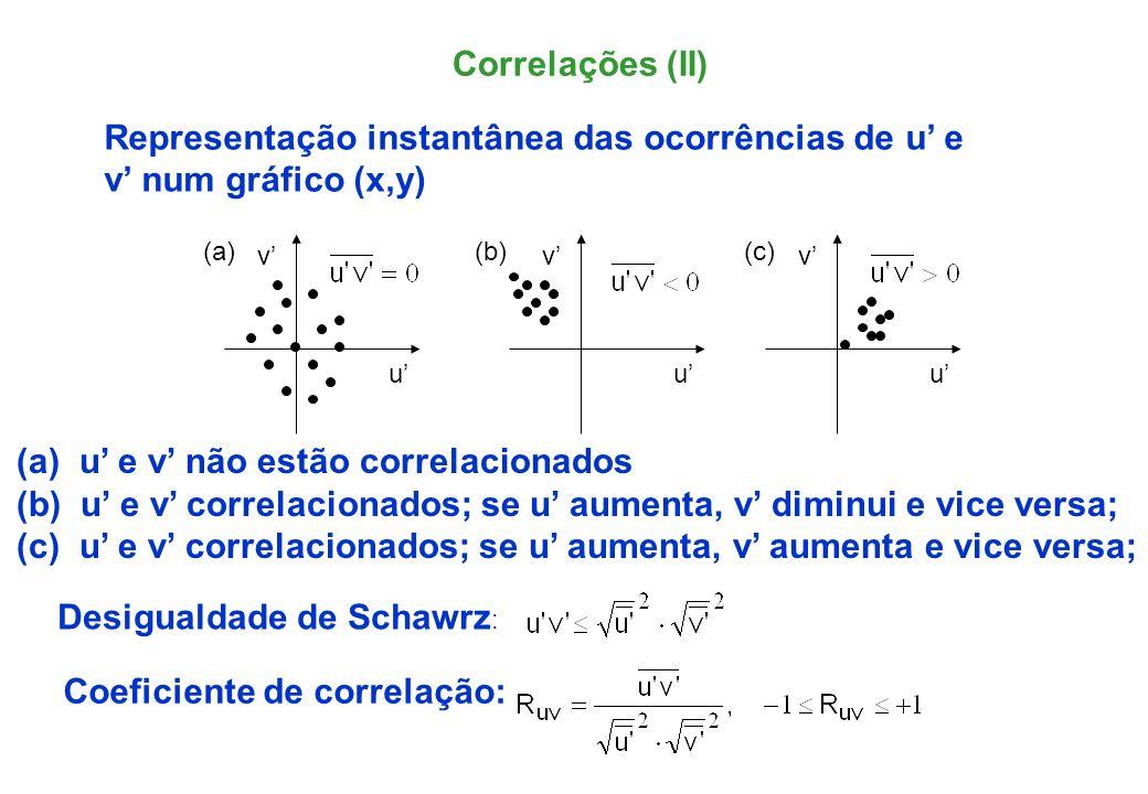 Representação instantânea das ocorrências de u' e v' num gráfico (x,y)