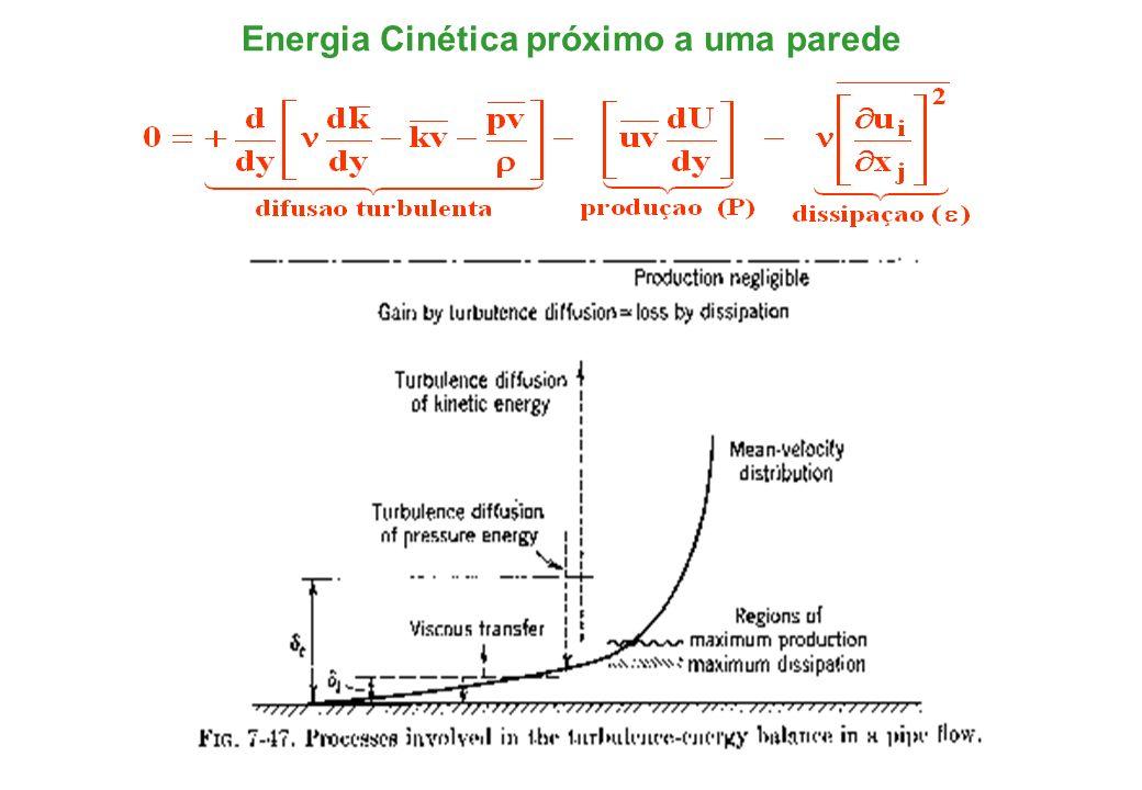 Energia Cinética próximo a uma parede
