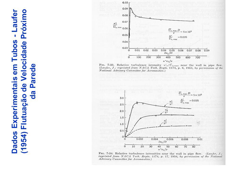 Dados Experimentais em Tubos - Laufer (1954) Flutuação de Velocidade Próximo da Parede