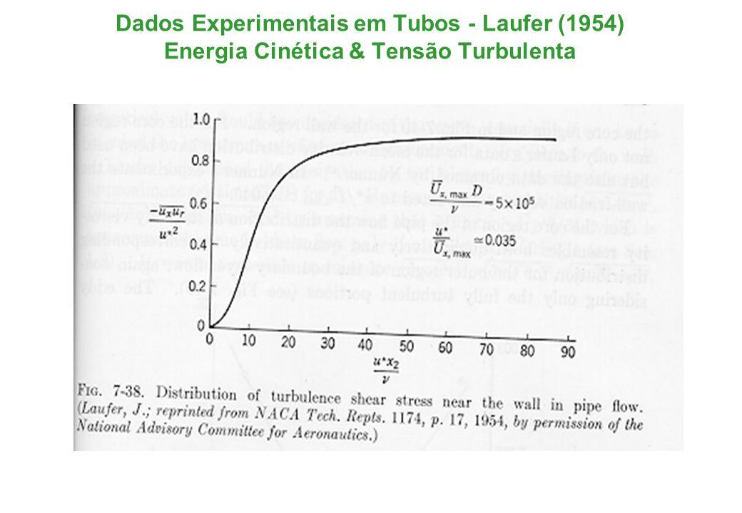 Dados Experimentais em Tubos - Laufer (1954) Energia Cinética & Tensão Turbulenta