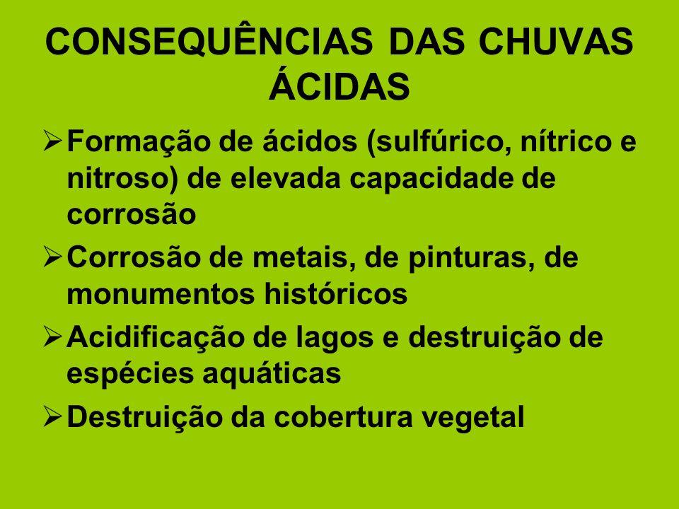 CONSEQUÊNCIAS DAS CHUVAS ÁCIDAS