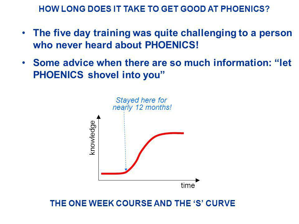 THE ONE WEEK COURSE AND THE 'S' CURVE