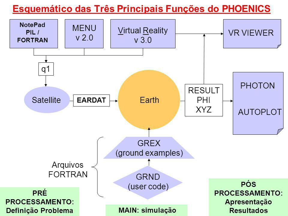 Esquemático das Três Principais Funções do PHOENICS