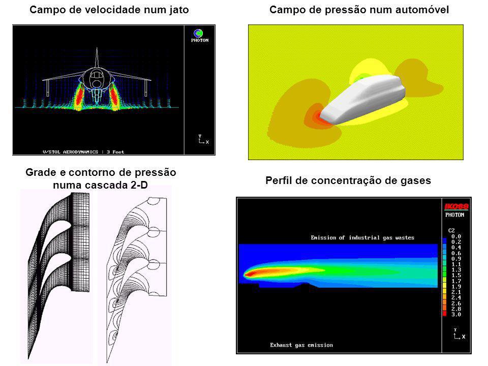 Grade e contorno de pressão Perfil de concentração de gases