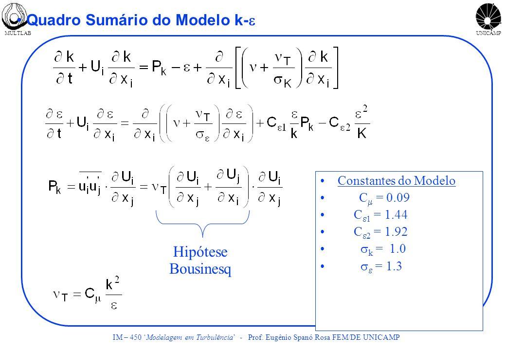 Quadro Sumário do Modelo k-e