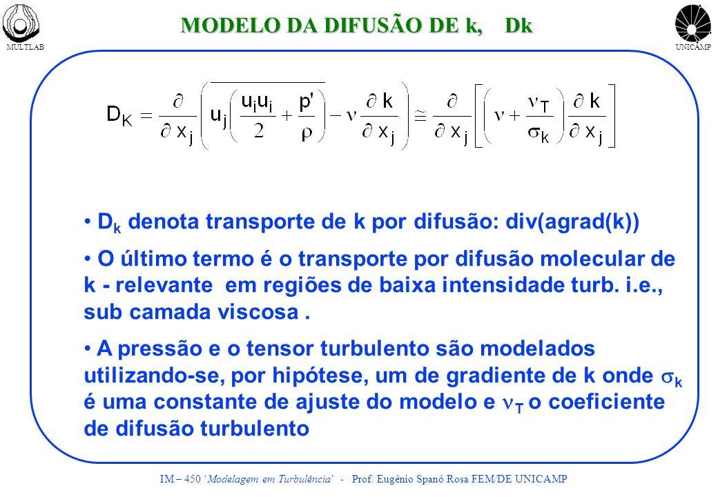 MODELO DA DIFUSÃO DE k, Dk