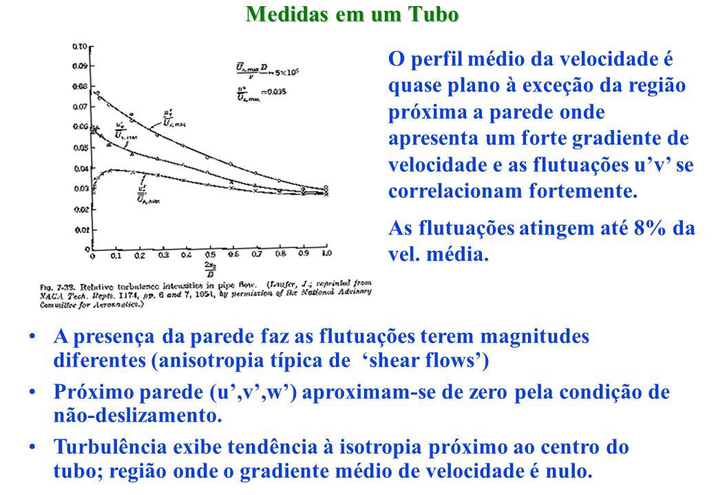 Medidas em um Tubo