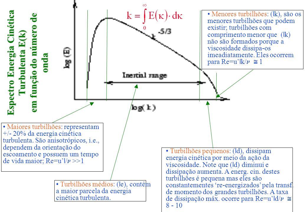 Espectro Energia Cinética Turbulenta E(k) em função do número de onda